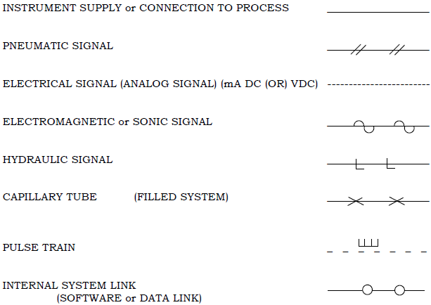 Instrument Line Symbols